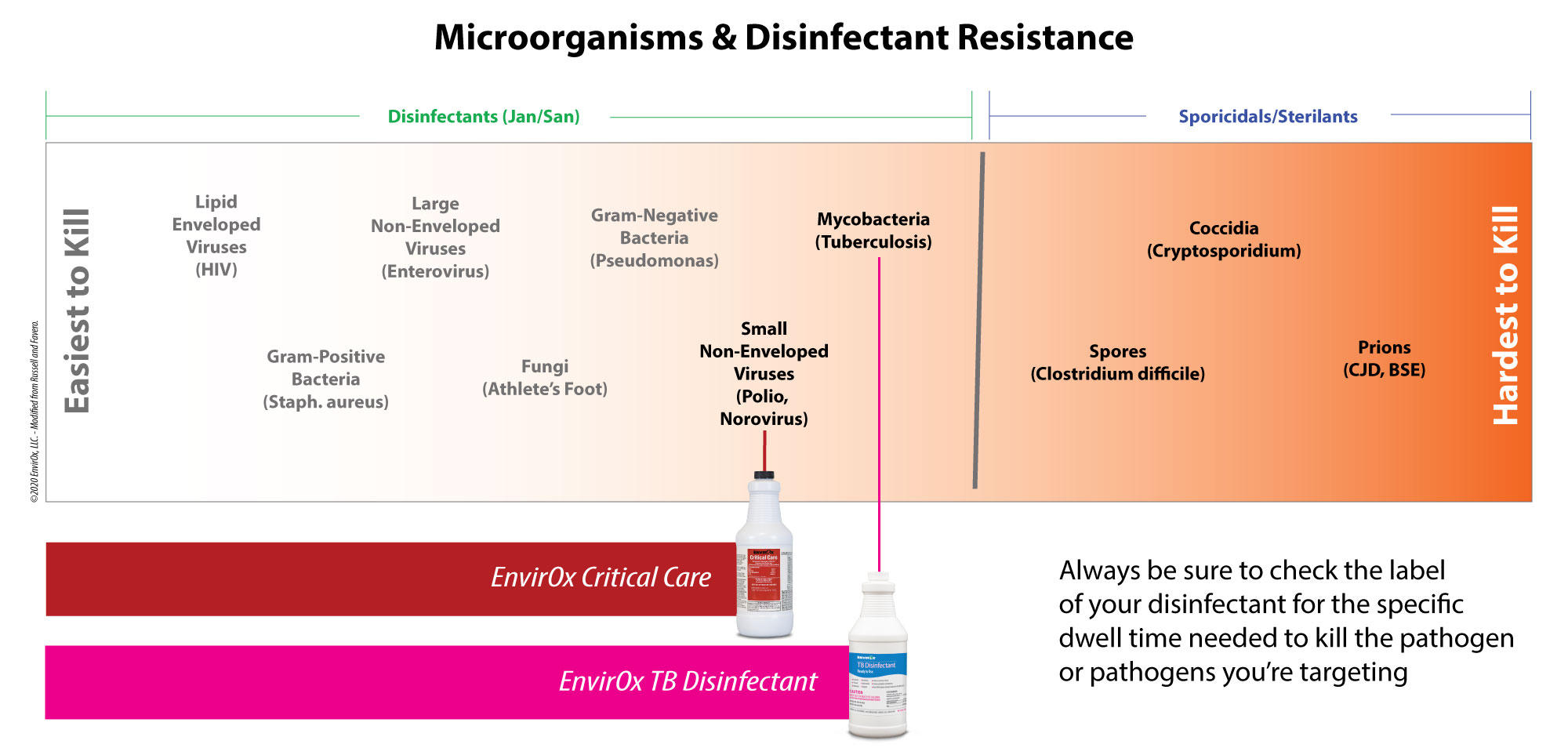 Microorganisms and Disinfectant Resistance Chart