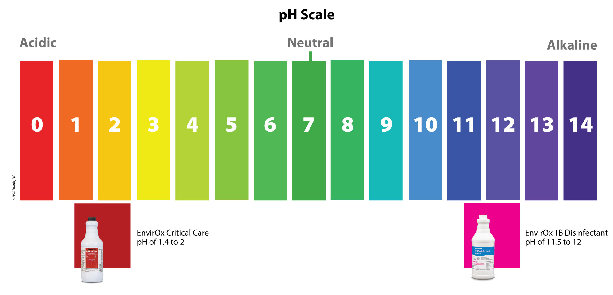 How disinfectants fit on the pH scale