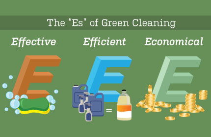 Sell Your School on the Benefits of Green Cleaning