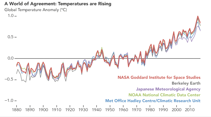 A World of Agreement: Global Temperature Change