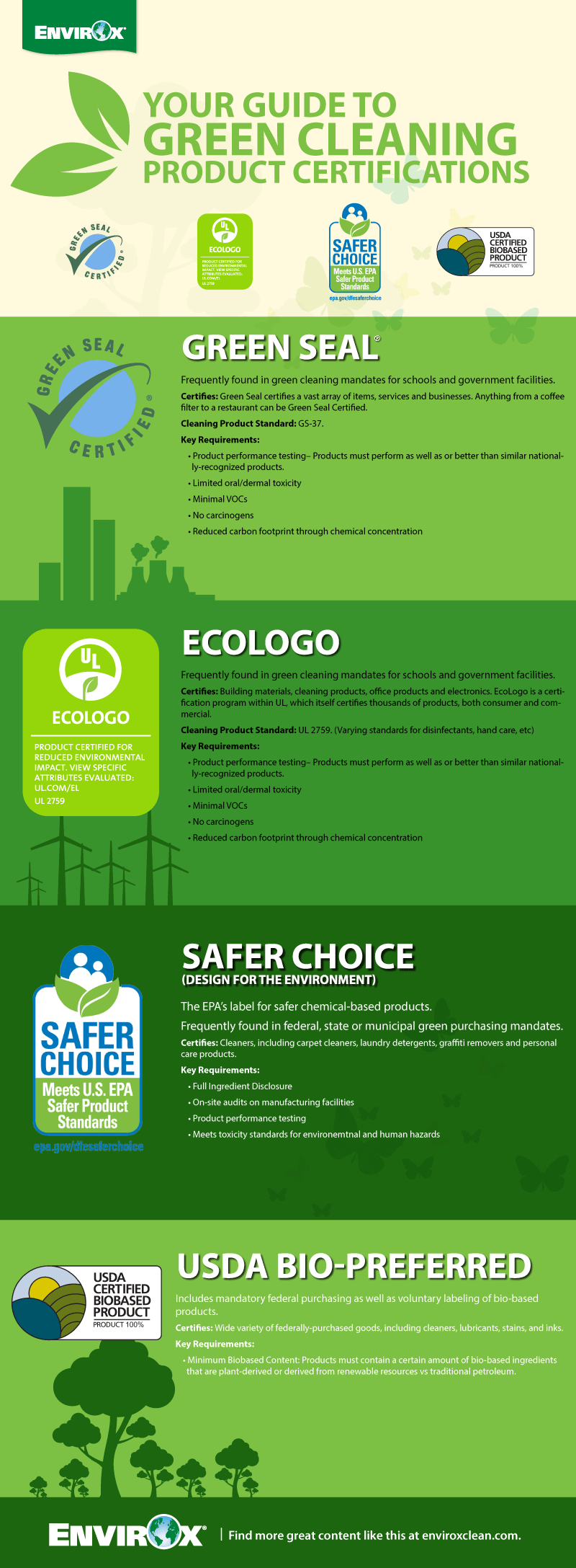 Your Guide To Green Product Certifications Envirox