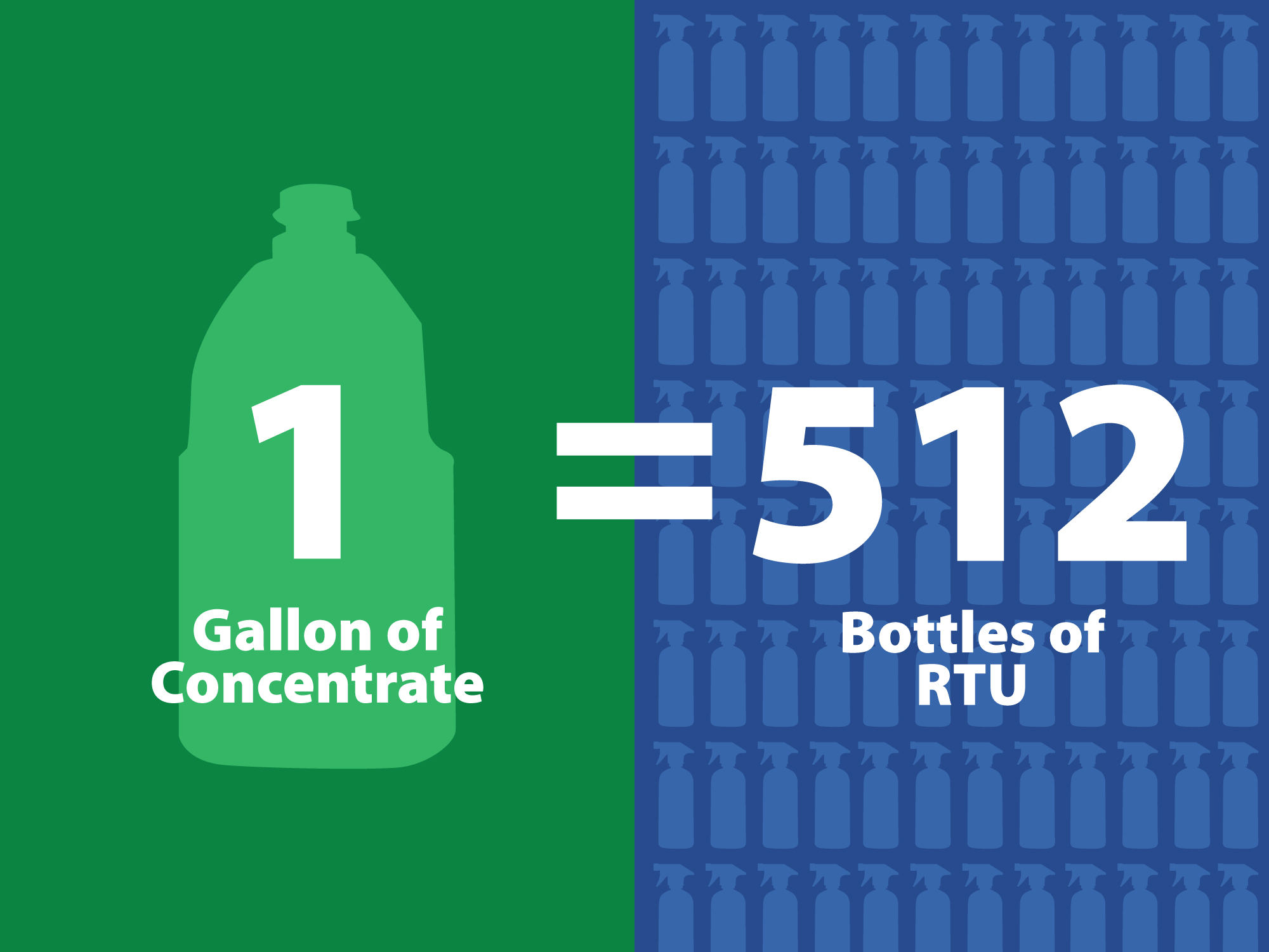 One Gallon of Concentrate Equals 512 Bottles of RTU