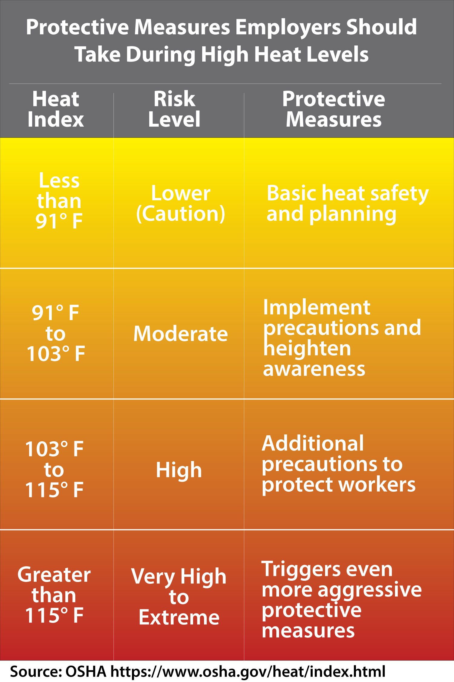 Heat Index and Worker Safety Chart from OSHA