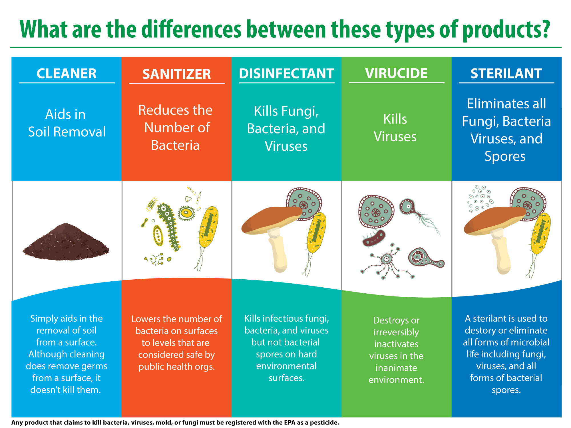 Cleaners vs Sanitizers vs Disinfectants vs Virucide  vs Sterilant