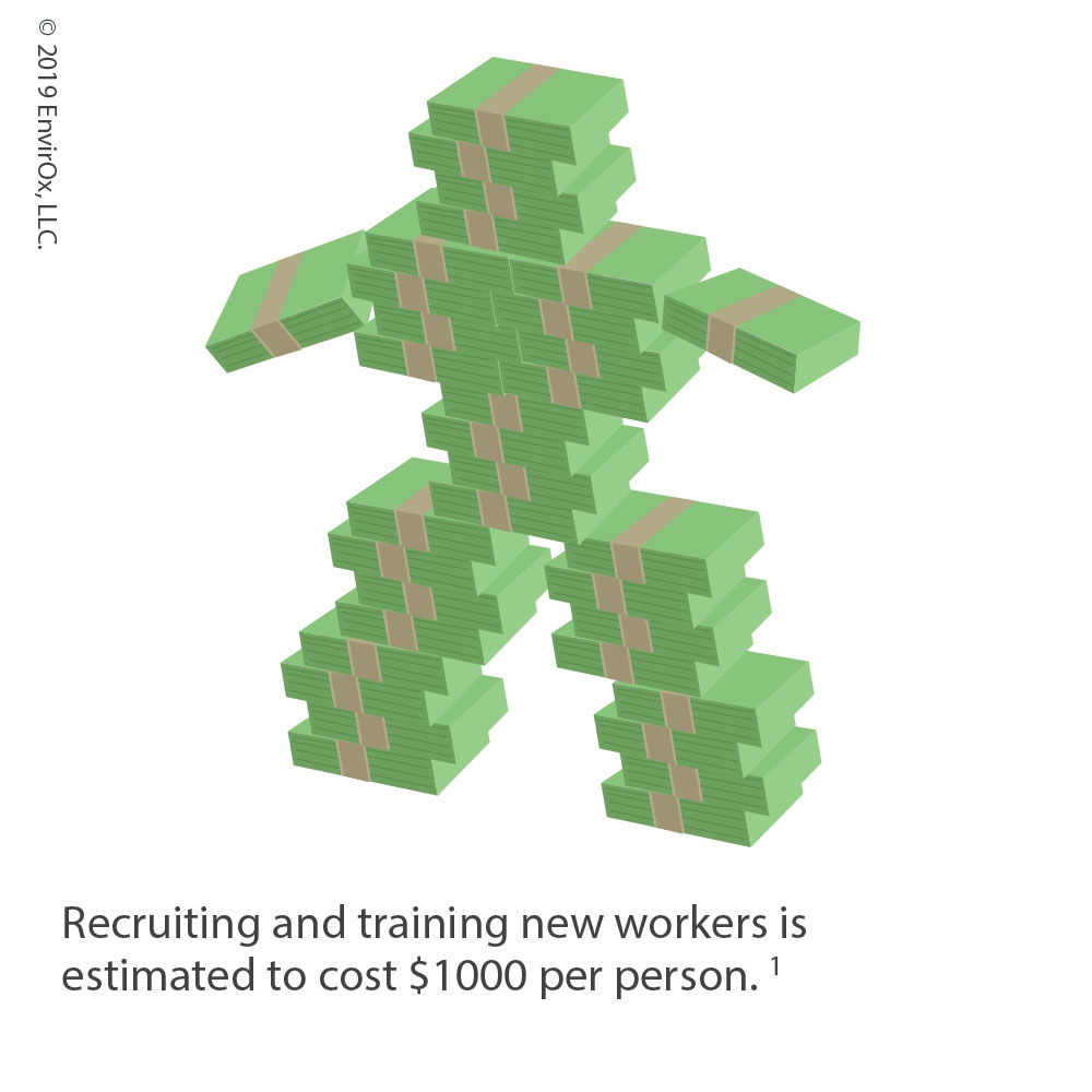 Recruiting and training new workers is estimated to cost $1000 per person. 1