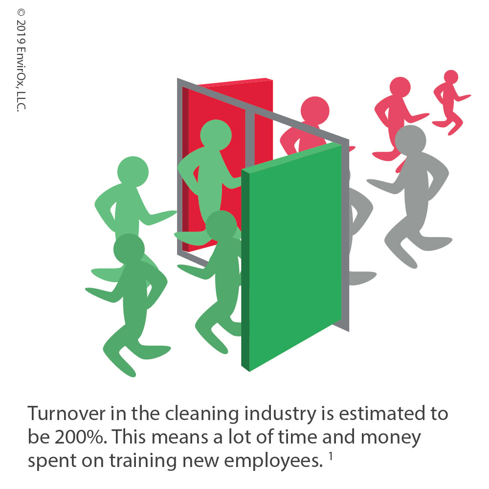 Turnover in the cleaning industry is estimated to be 200%. This means a lot of time and money spent on training new employees. 1
