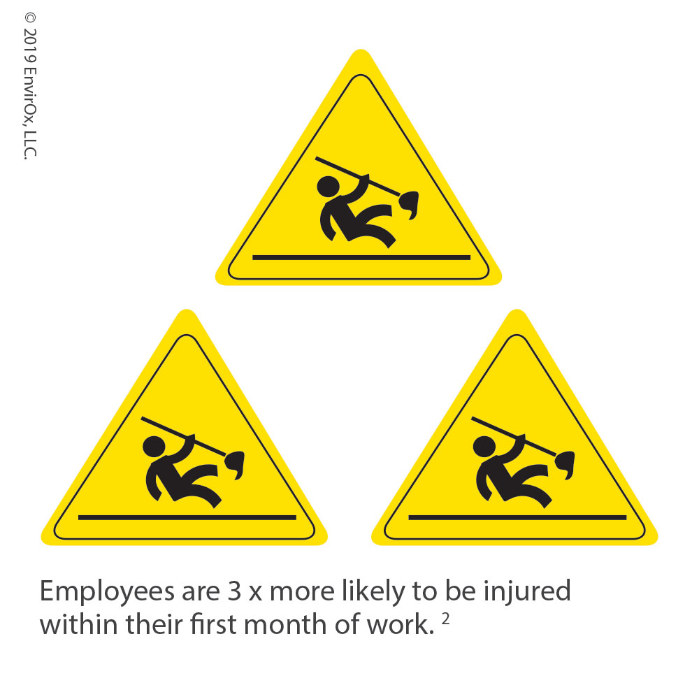 Employees are 3 x more likely to be injured within their first month of work. 2