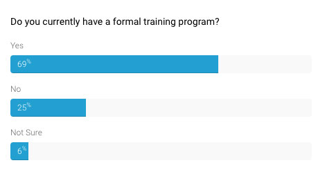 Poll results - 69% of respondents said they did have a formal training program
