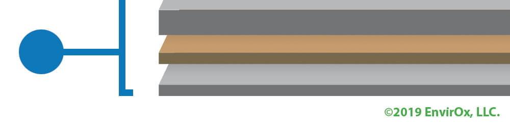 Foundational Layer