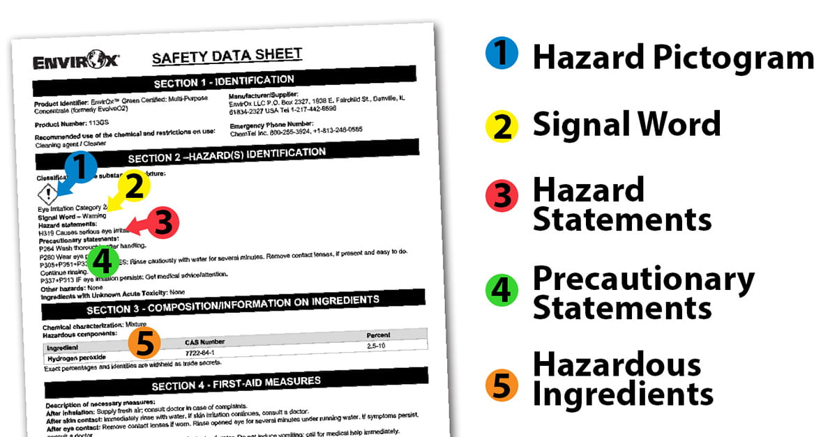 Safety Data Sheet Explanation Graphic